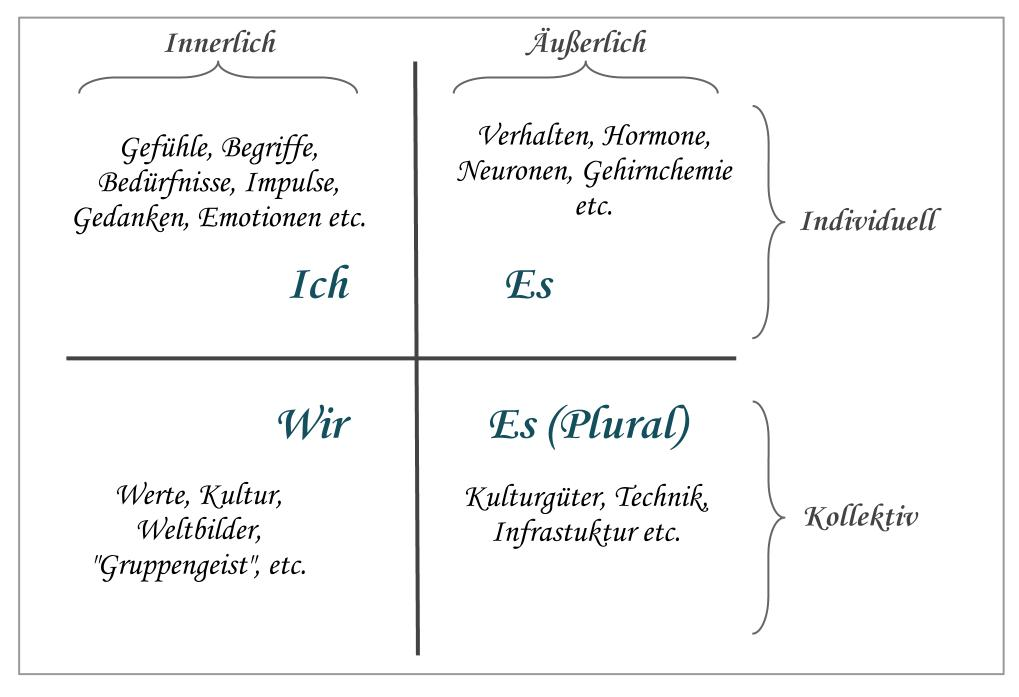 4 Quadranten
